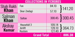 salman-shah-rukh-and-akshay-collection-for-2016-final